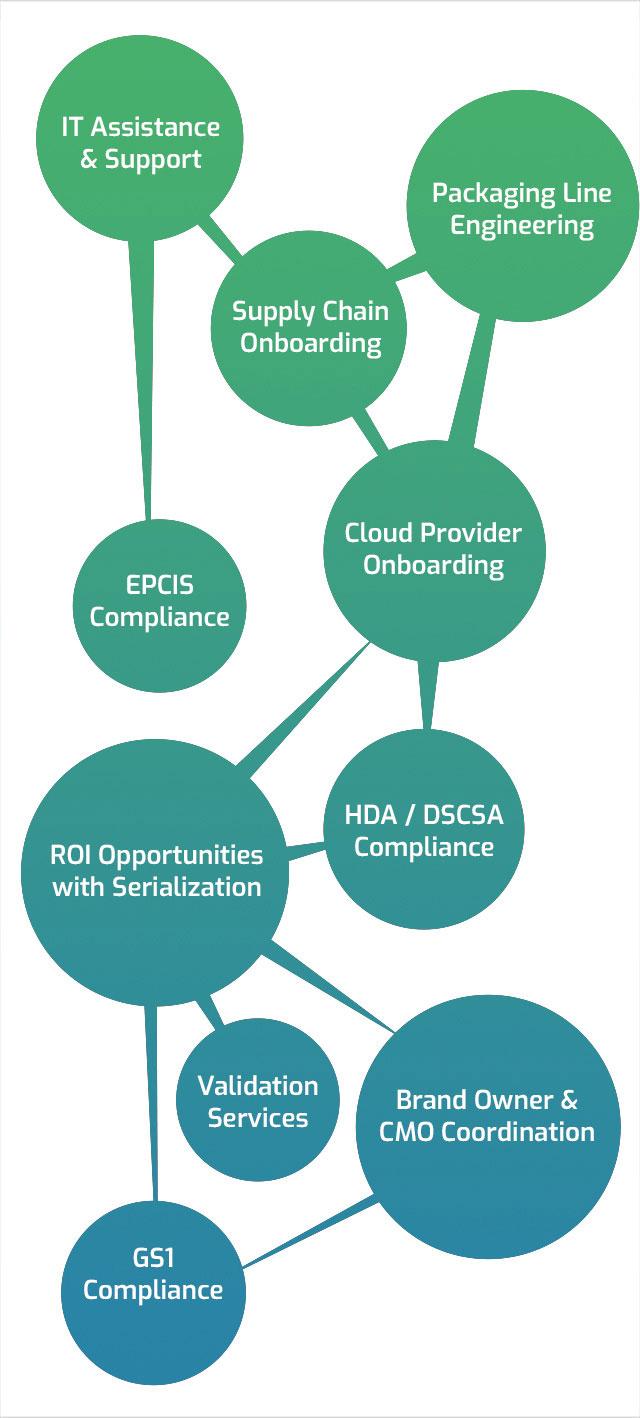 service-ecosystem graphic