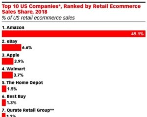 eMarketer US Companies Retail Ecommerce Sales 5×4